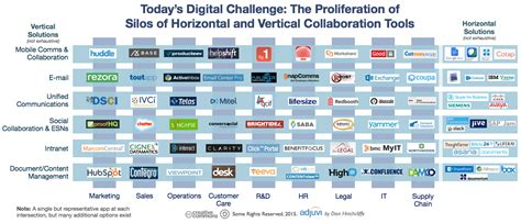 collaboration tool how digital collaboration is fragmenting and why it s a major opportunity on digital strategy