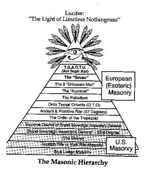 illuminati pyramid meaning luciferian symbols luciferian illuminati 666 pyramid