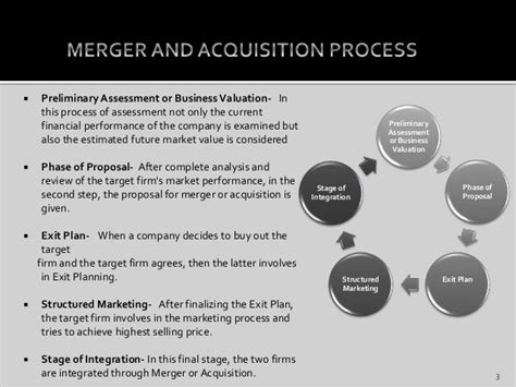 Merger And Acquisition Notes For Mba by Merger And Acquisition