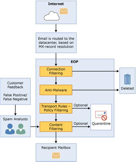 email filter online exchange online protection overview exchange online