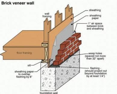 Basement Waterproofing Techniques by Solid Masonry And Brick Veneers Two Methods Of Exterior