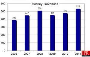 bentley revenue bentley keeps pace weathers 2012 graphicspeak