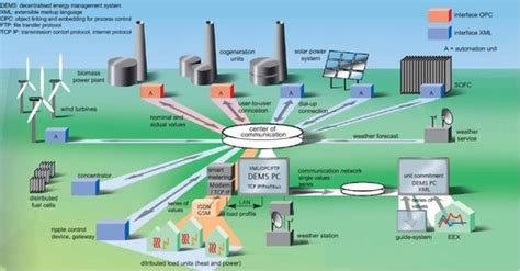 Sustainable Systems And Energy Management At The Regional Level sems sustainable energy management system project