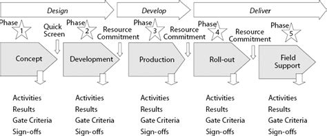 phase gate template accelerating product developments via phase gate processes