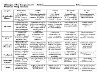 Ap Language Composition Persuasive Essay Rubric by Essay Rubric