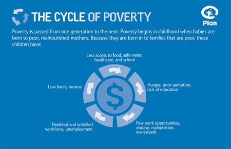 poverty cycle standard of living in madagascar 7 best images about poverty inforgraphic on happy international women s day loyalty