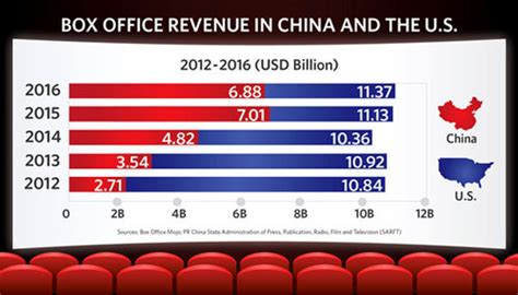 film china box office what china s new film law means for movie makers and
