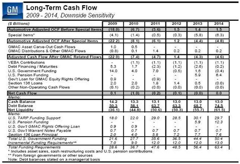 exle of cash flow estimation analysis of gm and chrysler s february 17th restructuring
