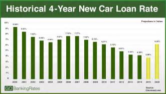 interest rate on new car 2015 interest rate projections here s how rates will