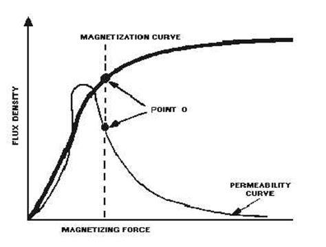 saturable reactor curve saturable reactor curve 28 images saturable d 233 finition c est quoi figure 3 32 a simple
