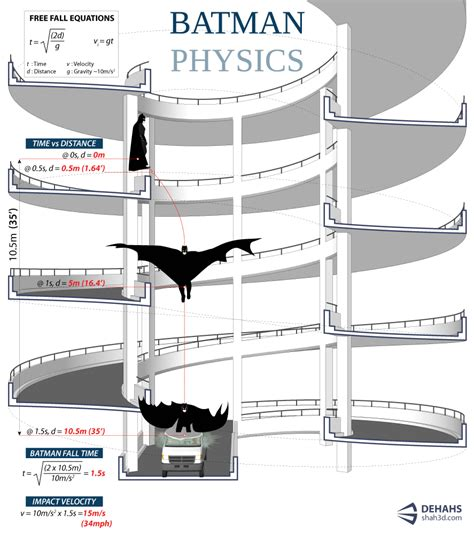to physics batman physics dehahs graphics by shahed syed