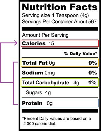 9 grams of carbohydrates seeking scinote biology calories and nutrients scinote