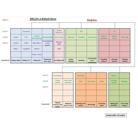 agile requirements gathering template work breakdown structure requirements gathering wbs