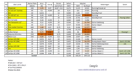 Daftar Oven Listrik Rumah Tangga tabel biaya listrik rumah tangga dan cara menurunkan biaya