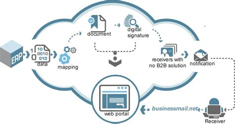 For Edi edi b2c portal edi solutions electronic data