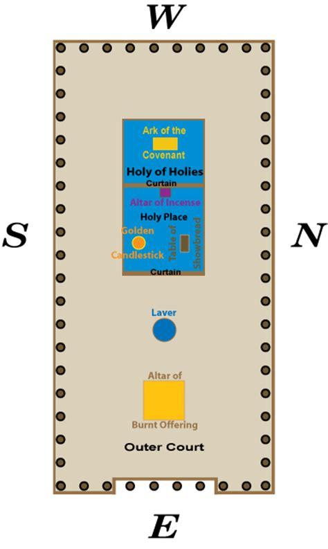tabernacle floor plan diagram of the tabernacle furniture diagram of the