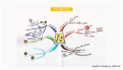 pengertian dan cara membuat mind map pengertian sistem pembelajaran mind map dkus