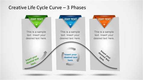 creative life cycle curve with 3 phases for powerpoint