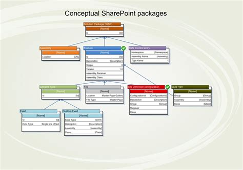 sharepoint visio stencil and template for designing