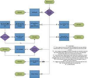 process diagram fun with electronics and code