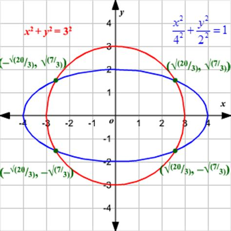 standard form for conic sections conic sections and standard forms of equations