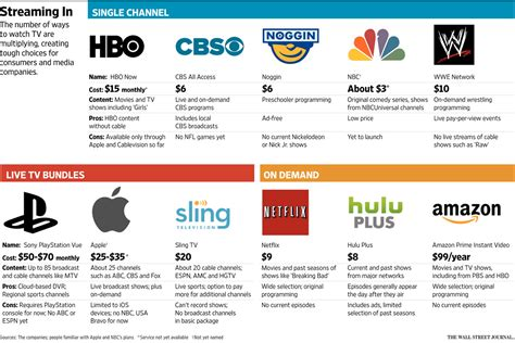 internet tv online streaming services comparison streaming tv channel comparison streaming en vivo directo