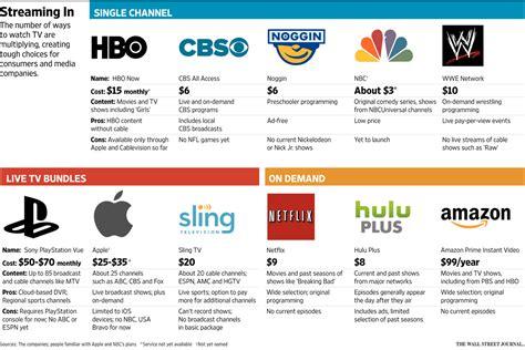 internet tv online streaming services comparison streaming live tv services comparison streaming vivo directo