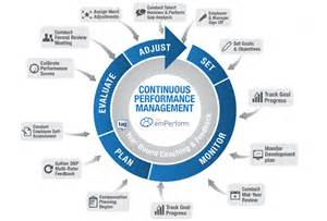 performance management process template out with the in with the new performance management