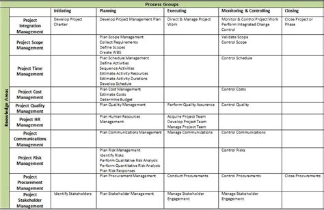 Process Table by Project Management Process Groups And Knowledge Areas