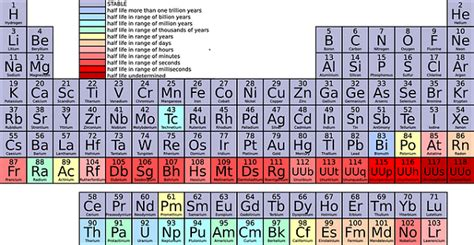 Selenium Periodic Table by Q10 And Selenium Interrelationship Q10facts
