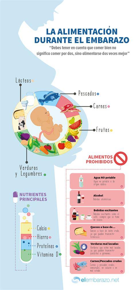 alimentos prohibidos para embarazadas infograf 237 a consejos de alimentaci 243 n en el embarazo blog