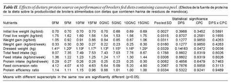 protein efficiency ratio efecto de la prote 237 na sobre el rendimiento y hematolog 237 a
