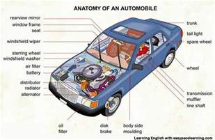 Auto Description by Car Parts Vocabulary With Pictures Learning