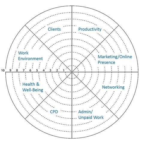 blank performance profile wheel template the translator s business priorities wheel coaching for translators
