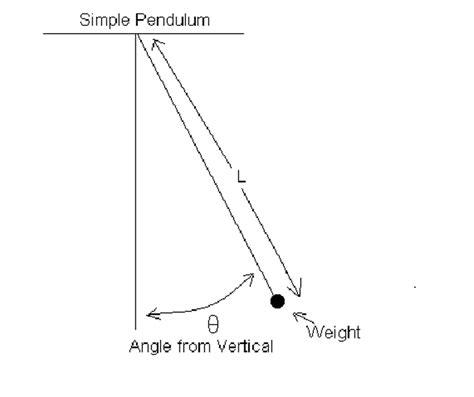 swinging pendulum experiment image gallery pendulum experiment