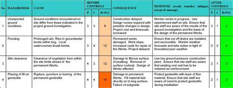 Image Result For Risk Register Exles Risk Regiter Pinterest Risk Management Management Risk Register Template Construction