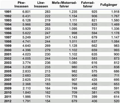 Motorradfahrer Deutschland Statistik by Radverkehrspolitik Archive Seite 2 Von 3 Teufelsmoor Eu