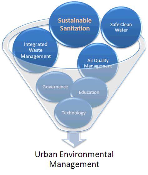 urban growth and waste management optimization towards urban sanitation and sustainability