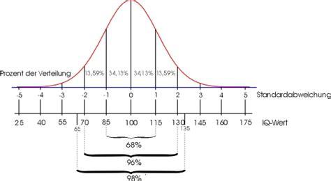 ab wann ist hochbegabt verteilung der intelligenzleistung in der bev 246 lkerung