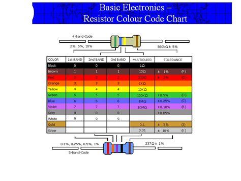 computer hardware knowledge   spot resistor color