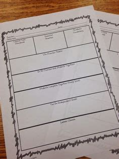 gradual release model lesson plan template 1000 images about gradual release on blended