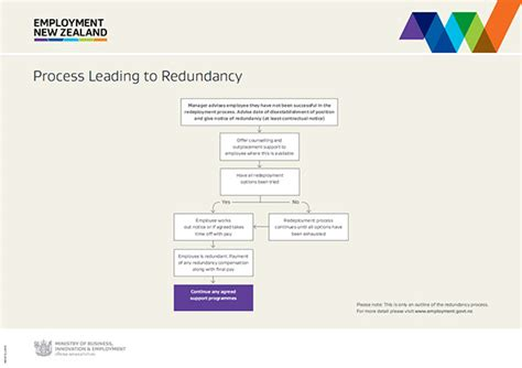 redundancy procedure flowchart redundancy flowchart create a flowchart