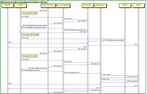 sle chart templates 187 call center flow chart template