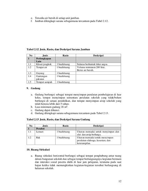 Timbangan Jongkok 7 liran permen nomor 24 tahun 2007 sarana prasarana