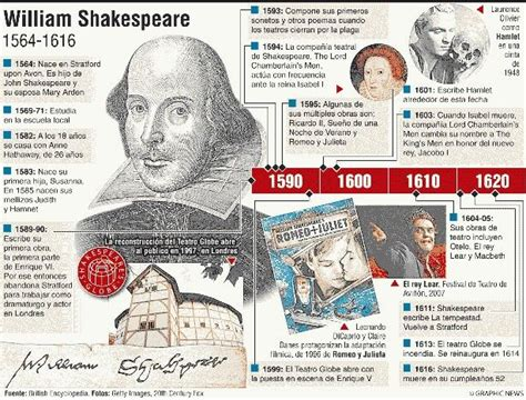 Shakespeare Biography In Spanish | 177 best images about biograf 237 as on pinterest julio