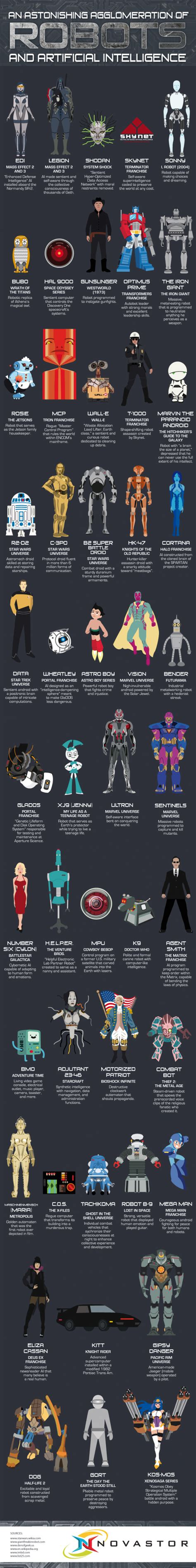 artificial intelligence is not killing jobs visual ly daily infographic an astonishing agglomeration of robots