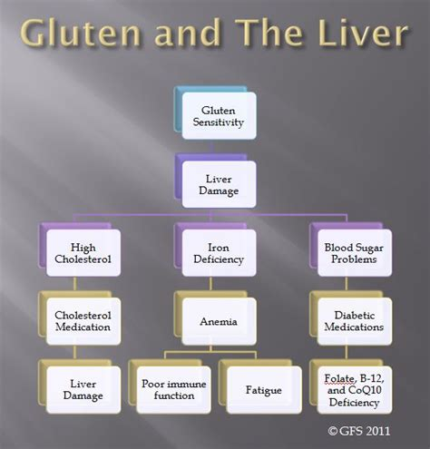 Detoxes For With Autoimmune Diseases by Autoimmune Gluten And Fatty Liver On