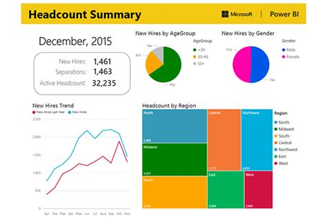 headcount analysis report sle human resources microsoft power bi