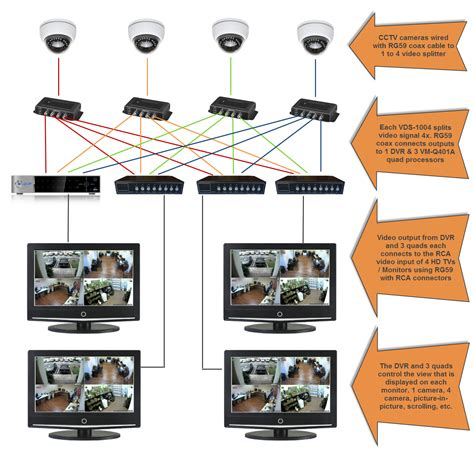 Cat6 Home Network Design how to connect cctv camera video to multiple monitors and dvrs