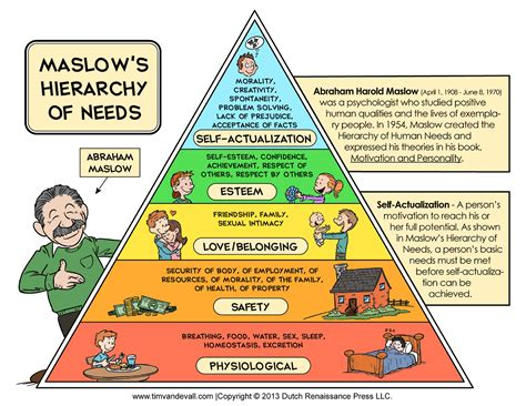 maslows hierarchy of needs vision 2020